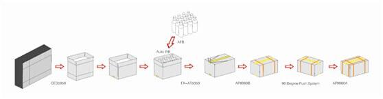 Hộp carton được dán và đóng đai tự động