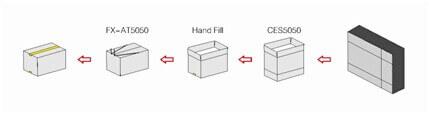 Dây chuyền cấp và dán thùng tự động